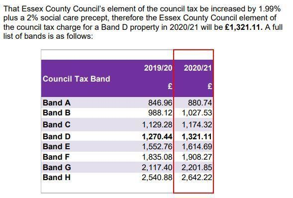 A graphic showing Essex County Council's proposed tax increase