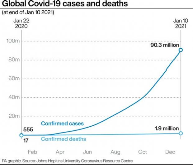 Epping Forest Guardian: Global Covid-19 cases and deaths. (PA)